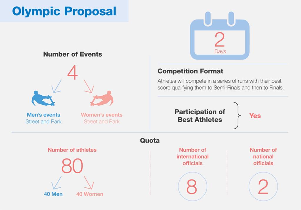 תחרויות הסקייטבורד בטוקיו 2020